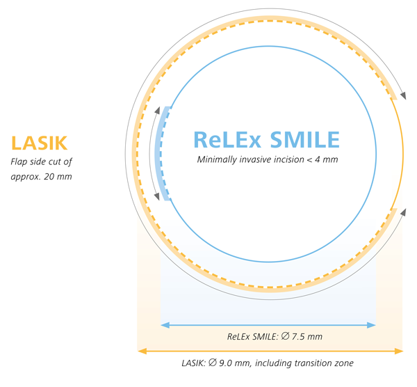 grafik_relex_smile-600